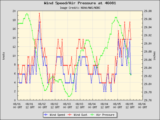 5-day plot - Wind Speed, Wind Gust and Atmospheric Pressure at 46081