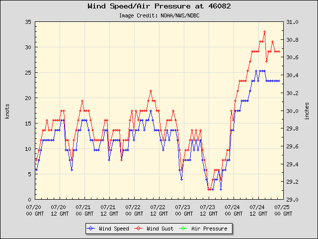 5-day plot - Wind Speed, Wind Gust and Atmospheric Pressure at 46082