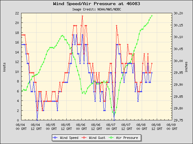 5-day plot - Wind Speed, Wind Gust and Atmospheric Pressure at 46083