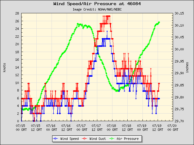 5-day plot - Wind Speed, Wind Gust and Atmospheric Pressure at 46084