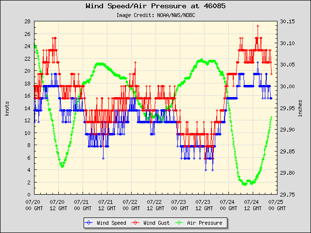 5-day plot - Wind Speed, Wind Gust and Atmospheric Pressure at 46085