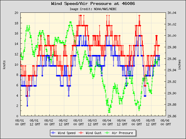 5-day plot - Wind Speed, Wind Gust and Atmospheric Pressure at 46086