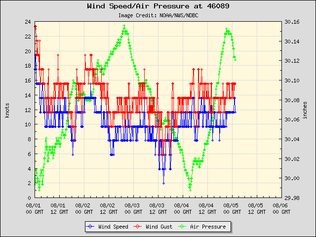 5-day plot - Wind Speed, Wind Gust and Atmospheric Pressure at 46089
