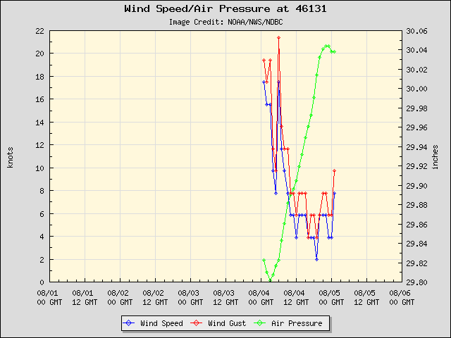5-day plot - Wind Speed, Wind Gust and Atmospheric Pressure at 46131