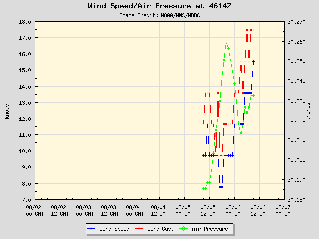 5-day plot - Wind Speed, Wind Gust and Atmospheric Pressure at 46147