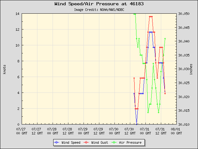 5-day plot - Wind Speed, Wind Gust and Atmospheric Pressure at 46183