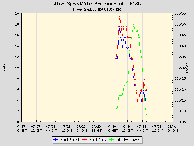 5-day plot - Wind Speed, Wind Gust and Atmospheric Pressure at 46185