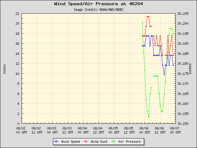 5-day plot - Wind Speed, Wind Gust and Atmospheric Pressure at 46204