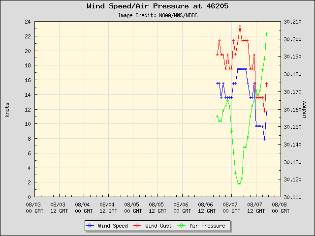 5-day plot - Wind Speed, Wind Gust and Atmospheric Pressure at 46205