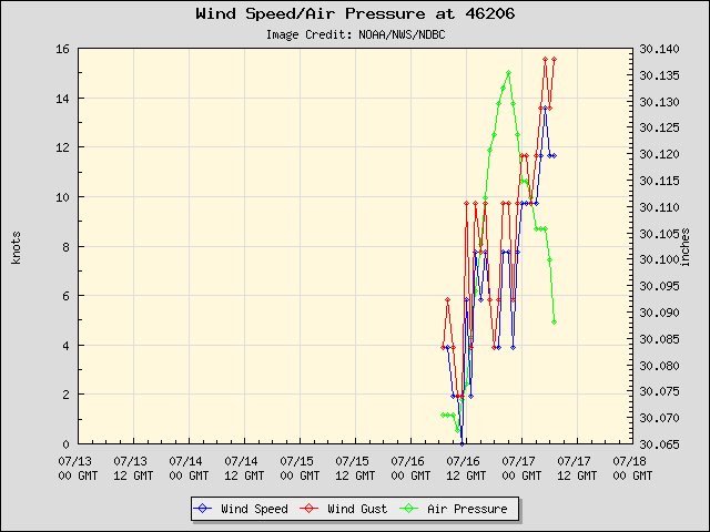 5-day plot - Wind Speed, Wind Gust and Atmospheric Pressure at 46206