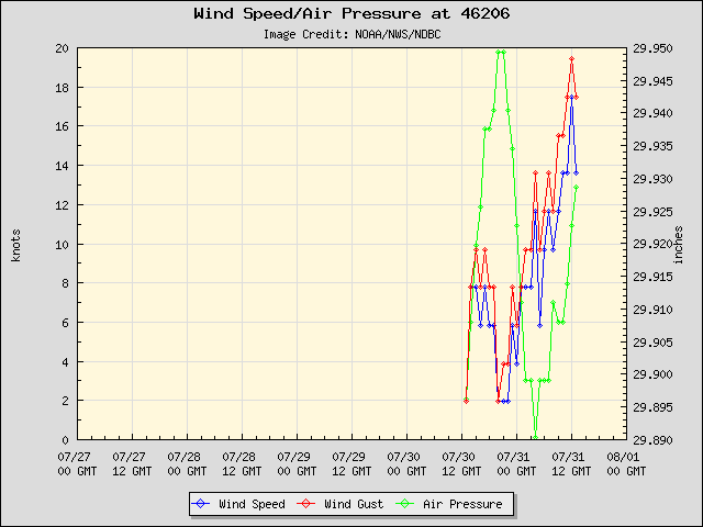 24-hour plot - Wind Speed, Wind Gust and Atmospheric Pressure at La Perouse - 46206