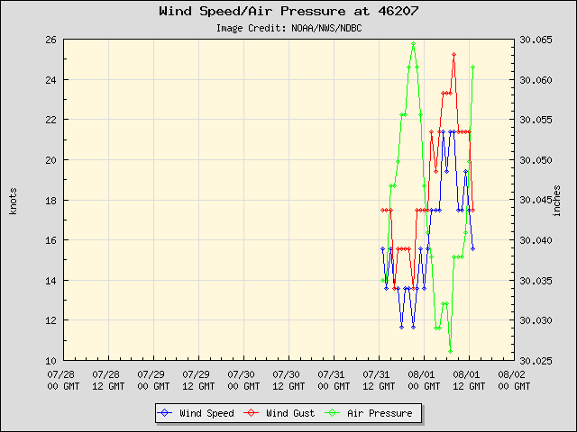 5-day plot - Wind Speed, Wind Gust and Atmospheric Pressure at 46207