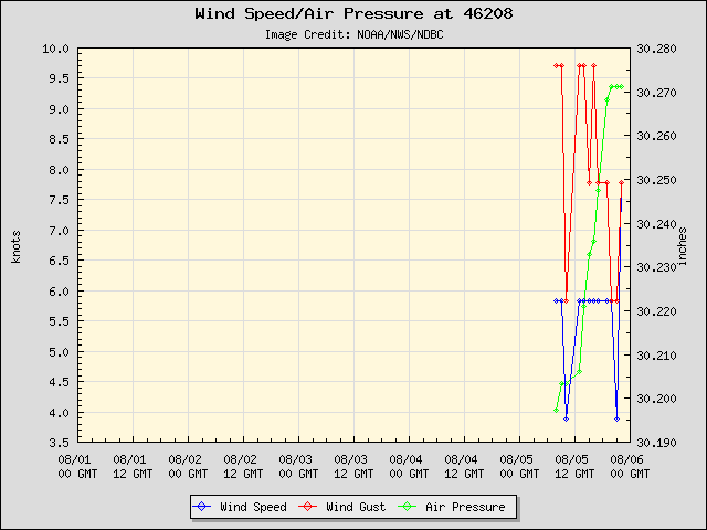 5-day plot - Wind Speed, Wind Gust and Atmospheric Pressure at 46208