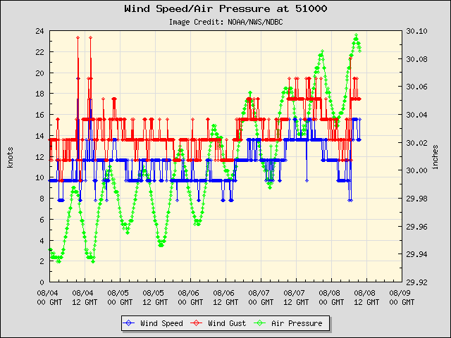 5-day plot - Wind Speed, Wind Gust and Atmospheric Pressure at 51000