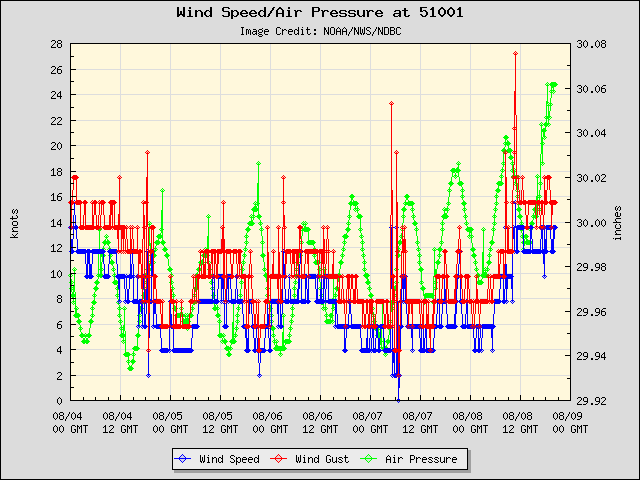 5-day plot - Wind Speed, Wind Gust and Atmospheric Pressure at 51001