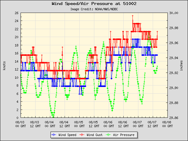 5-day plot - Wind Speed, Wind Gust and Atmospheric Pressure at 51002