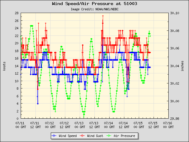 5-day plot - Wind Speed, Wind Gust and Atmospheric Pressure at 51003