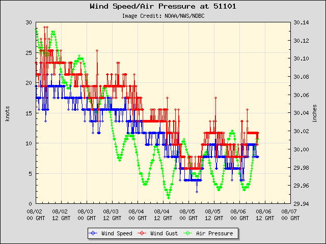 5-day plot - Wind Speed, Wind Gust and Atmospheric Pressure at 51101