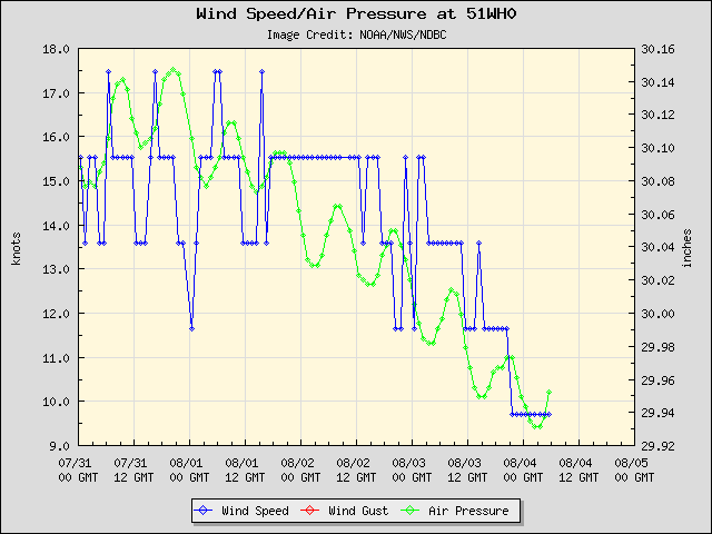 5-day plot - Wind Speed, Wind Gust and Atmospheric Pressure at 51WH0