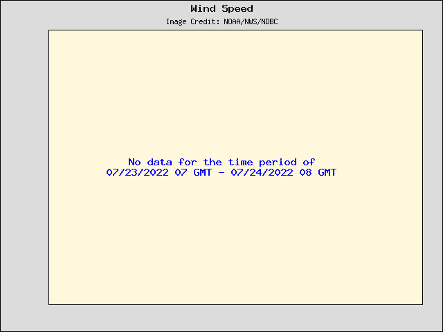 24-hour plot - Wind Speed, Wind Gust and Atmospheric Pressure at 62001