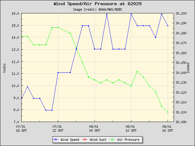 24-hour plot - Wind Speed, Wind Gust and Atmospheric Pressure at 62029