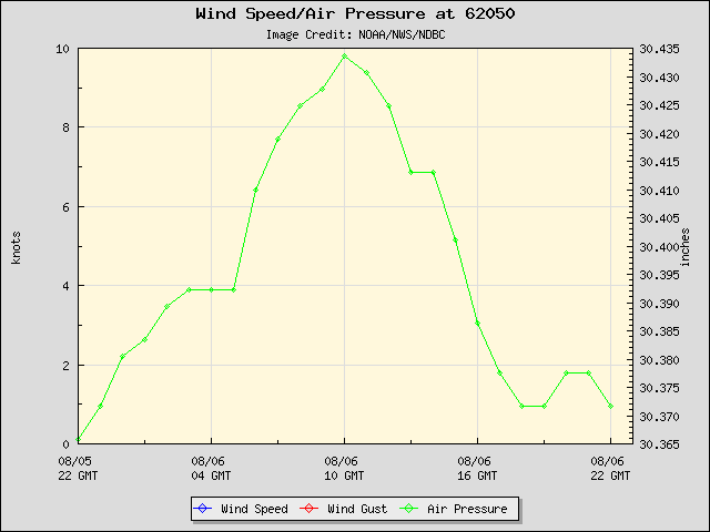 24-hour plot - Wind Speed, Wind Gust and Atmospheric Pressure at 62050
