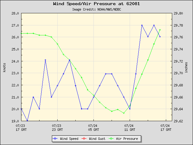 24-hour plot - Wind Speed, Wind Gust and Atmospheric Pressure at 62081