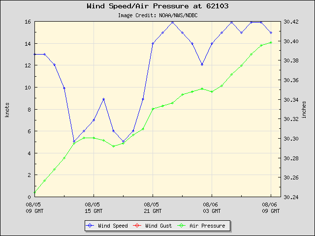 24-hour plot - Wind Speed, Wind Gust and Atmospheric Pressure at 62103