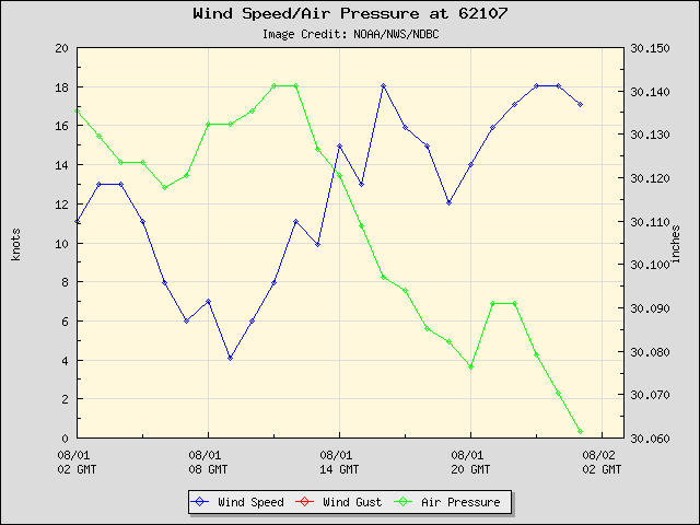 24-hour plot - Wind Speed at Sevenstones