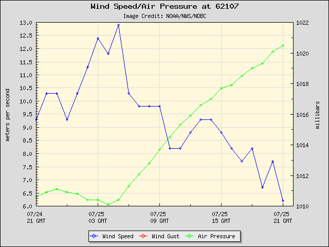 24-hour plot - Wind Speed, Wind Gust and Atmospheric Pressure at 62107