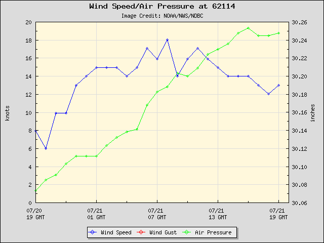 24-hour plot - Wind Speed, Wind Gust and Atmospheric Pressure at 62114
