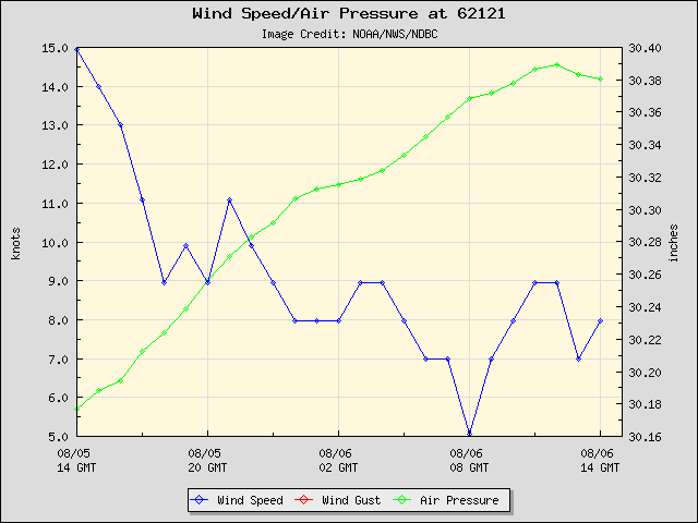 24-hour plot - Wind Speed, Wind Gust and Atmospheric Pressure at 62121
