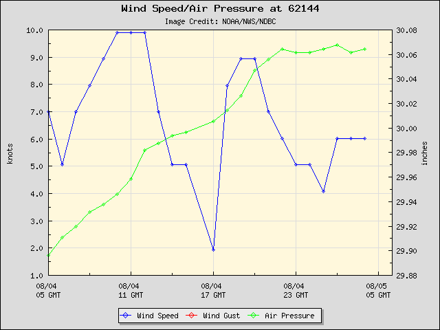 24-hour plot - Wind Speed, Wind Gust and Atmospheric Pressure at 62144