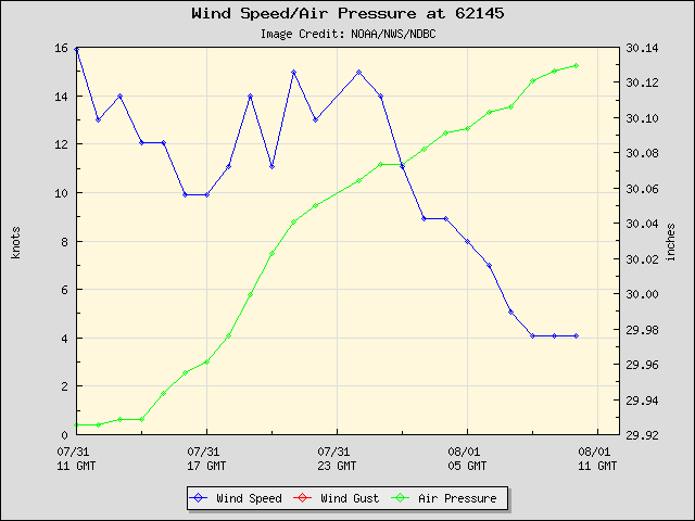 24-hour plot - Wind Speed, Wind Gust and Atmospheric Pressure at 62145