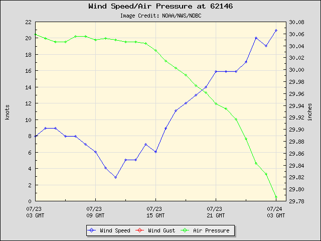 24-hour plot - Wind Speed, Wind Gust and Atmospheric Pressure at 62146