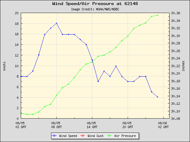 24-hour plot - Wind Speed, Wind Gust and Atmospheric Pressure at 62148