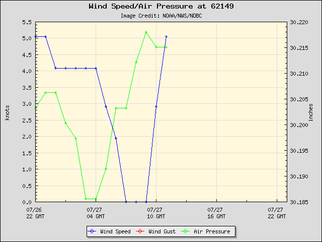 24-hour plot - Wind Speed, Wind Gust and Atmospheric Pressure at 62149