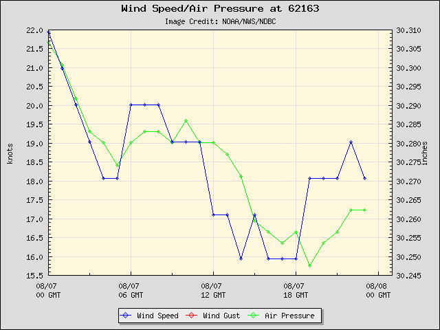24-hour plot - Wind Speed, Wind Gust and Atmospheric Pressure at 62163