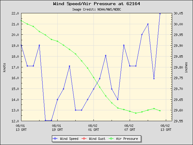 24-hour plot - Wind Speed, Wind Gust and Atmospheric Pressure at 62164