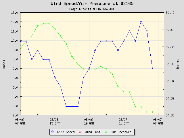 24-hour plot - Wind Speed, Wind Gust and Atmospheric Pressure at 62165