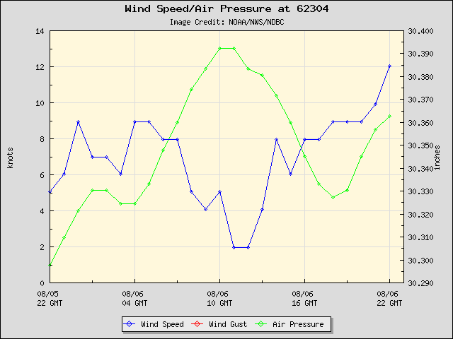 24-hour plot - Wind Speed, Wind Gust and Atmospheric Pressure at 62304