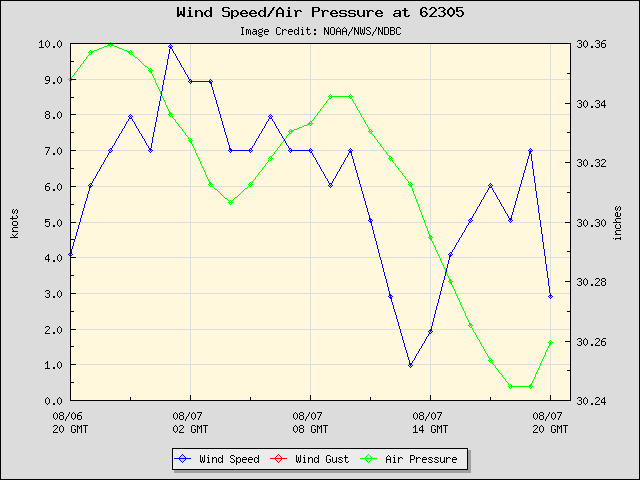 24-hour plot - Wind Speed, Wind Gust and Atmospheric Pressure at 62305