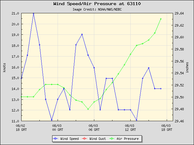 24-hour plot - Wind Speed, Wind Gust and Atmospheric Pressure at 63110