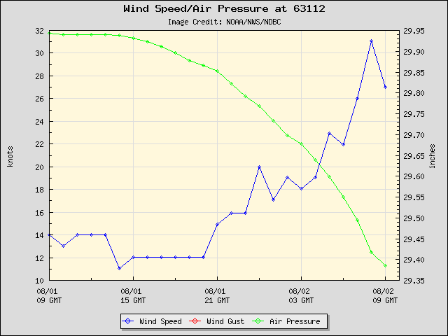 24-hour plot - Wind Speed, Wind Gust and Atmospheric Pressure at 63112