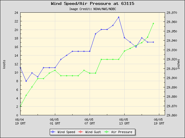 24-hour plot - Wind Speed, Wind Gust and Atmospheric Pressure at 63115