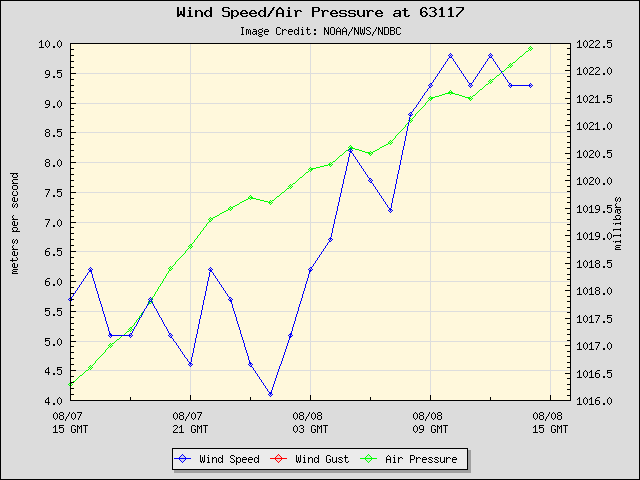 24-hour plot - Wind Speed, Wind Gust and Atmospheric Pressure at 63117