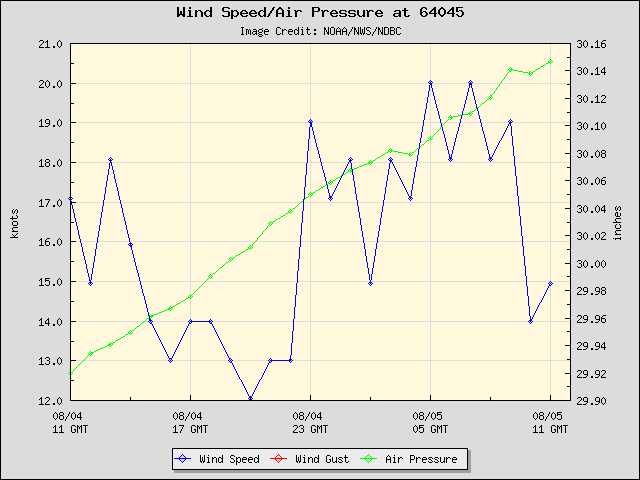 24-hour plot - Wind Speed, Wind Gust and Atmospheric Pressure at 64045
