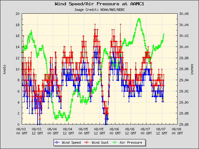 5-day plot - Wind Speed, Wind Gust and Atmospheric Pressure at AAMC1