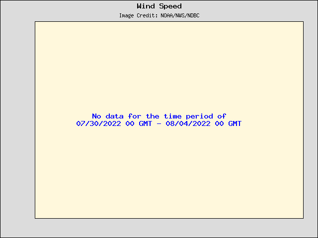 5-day plot - Wind Speed, Wind Gust and Atmospheric Pressure at ACXS1