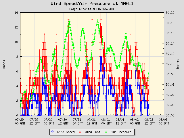 5-day plot - Wind Speed, Wind Gust and Atmospheric Pressure at AMRL1